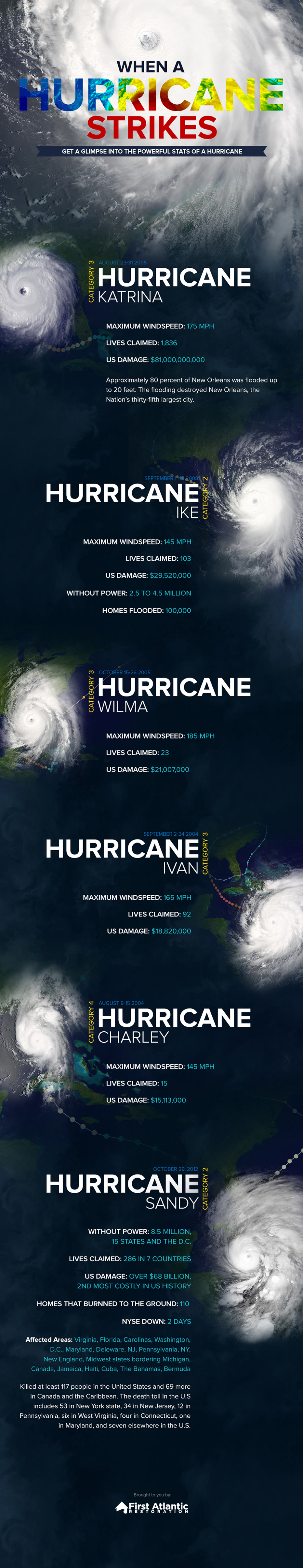 First-Atlantic-Hurricanes