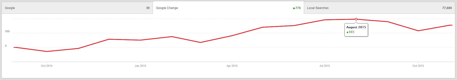 Rapid restoration keyword change graph