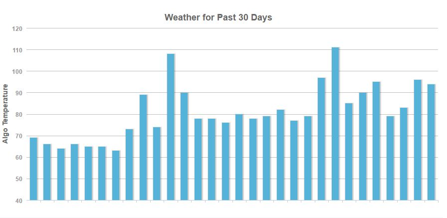 SEO weather report from Mozcast.com