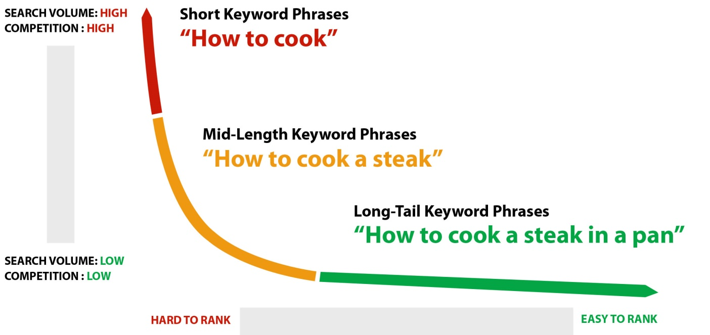 4 Steps To Help Your Business Grow On Youtube Oozle Media Plot Diagram Related Keywords Suggestions Long Tail This Graph