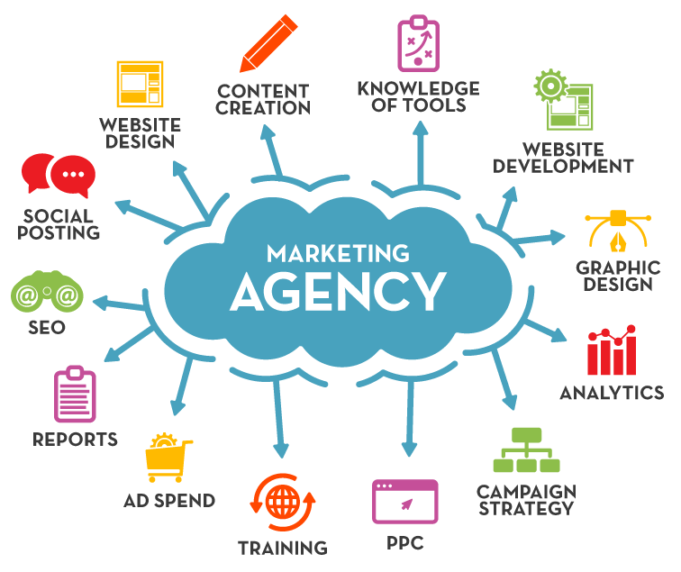 "A cloud graph with ""marketing agency"" at the center, depicting all the different responsibilities an agency can fulfill."