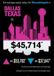 Cosmetology salary statistics infographic.
