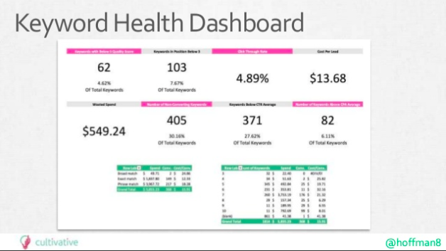 keyword health dashboard