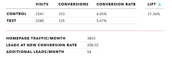 data table that shows a 21% lift in conversions