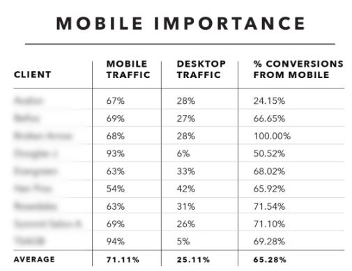 data table that shows mobile vs. desktop traffic and their subsequent conversion rates for a variety of beauty schools