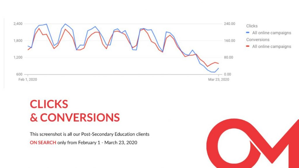 A screenshot showing clicks and conversions for post-secondary schools PPC