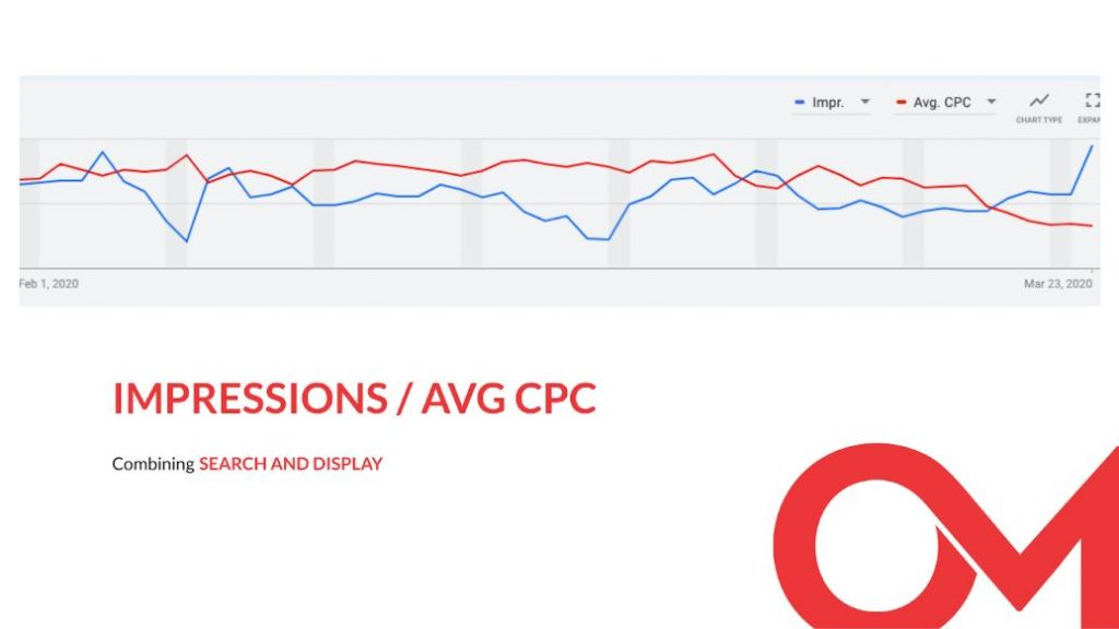 A screenshot of impressions / average cost-per-click graph combining search and display.
