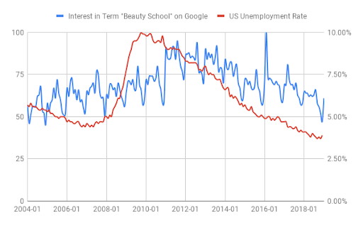 Beauty school trending compared to unemployment rates
