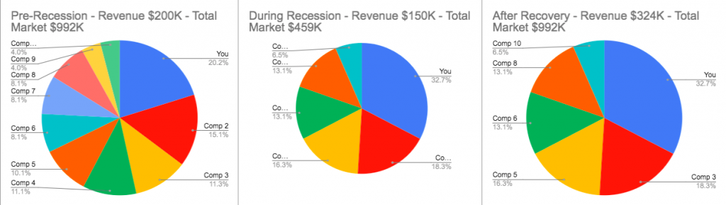 Pie charts illustrating what happens to businesses during recessions.