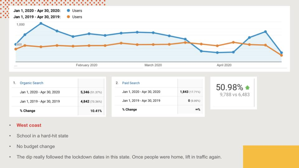 Google Analytics data for a school on the West coast.