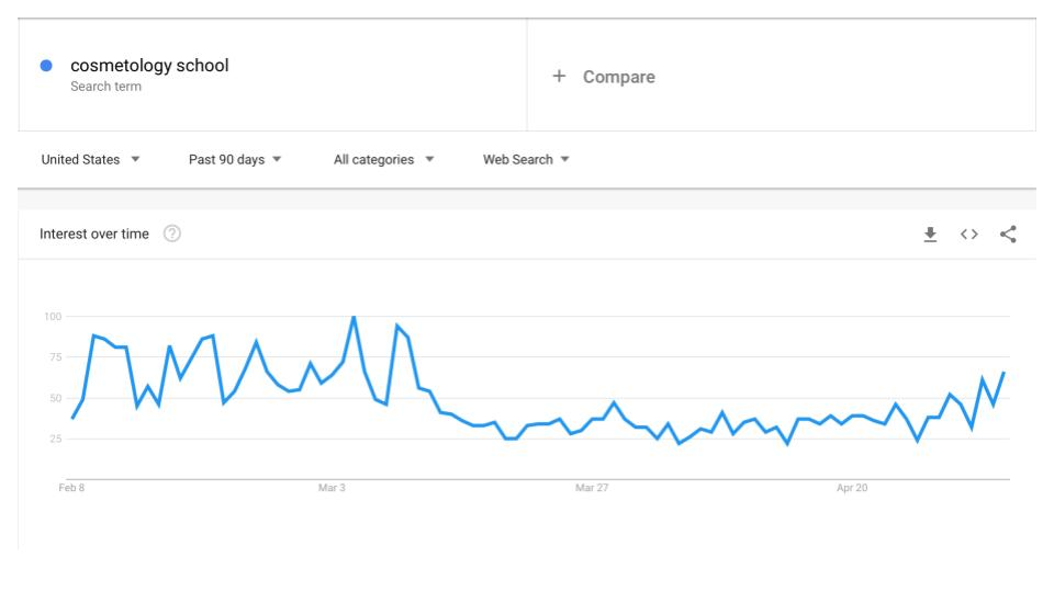 Google trends graph of beauty school