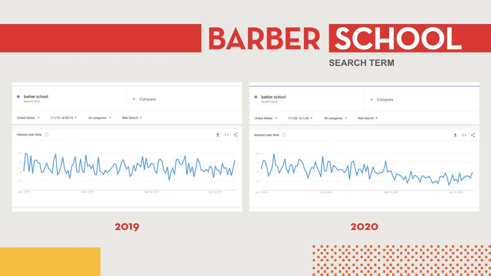 Google trends graph of barber school