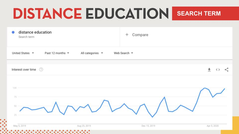 Google trends graph of distance education