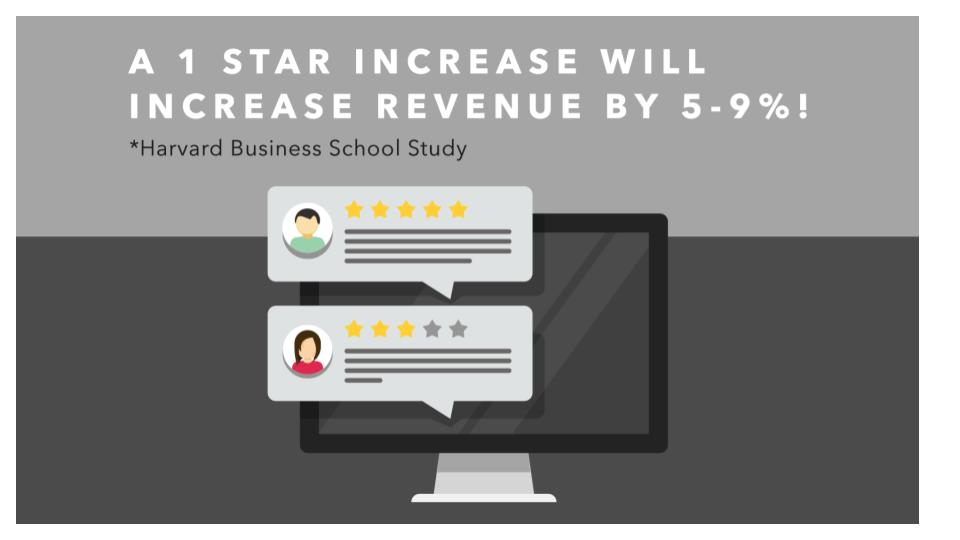 Impacts of a star increase on revenue