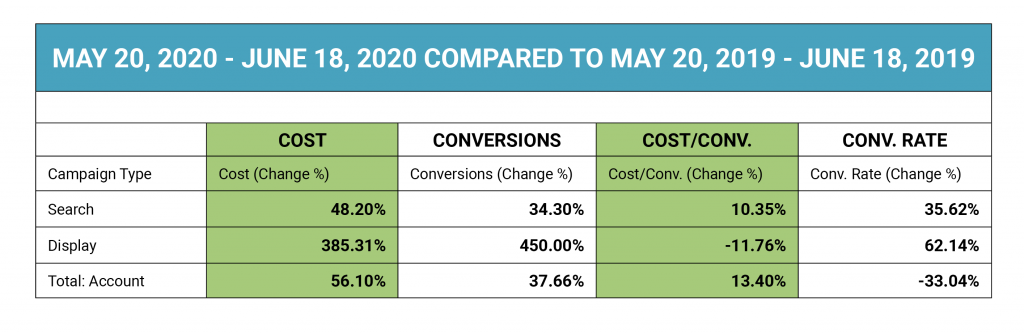 an increase in display spend led to increased conversion rates on both search and display