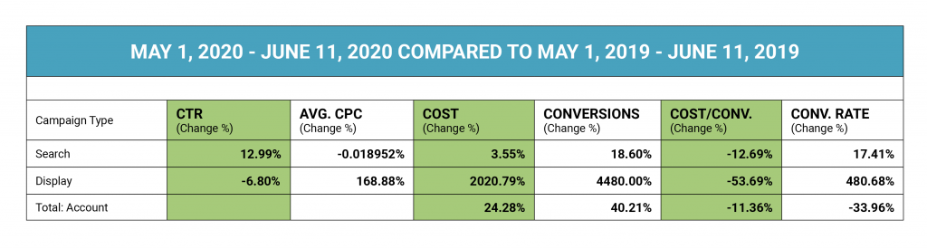 increases in display spend led to increases in conversion rate and click through rate account-wide