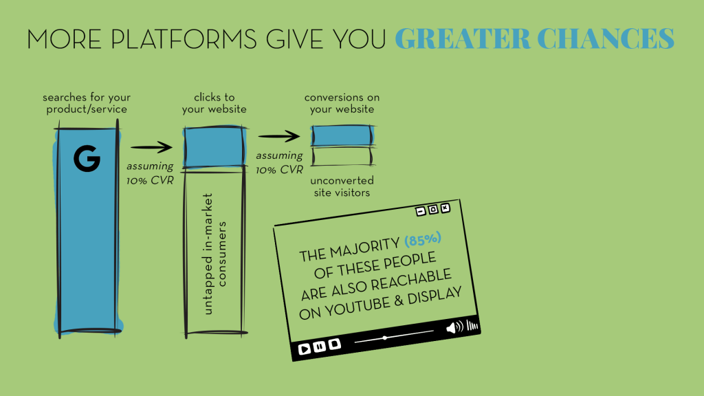 each successive step from impressions, to clicks, to conversions, leaves untapped market