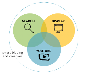 ven diagram of search, display, and video all overlapping