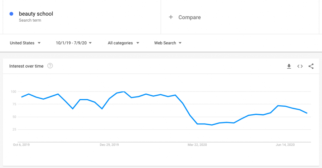 """Google search trends graph showing a big drop in search queries for """"beauty school"""" in mid March"""