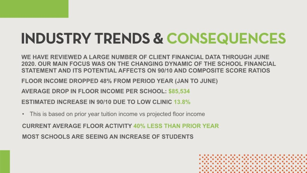 Industry trends and consequences, floor income reviewed.