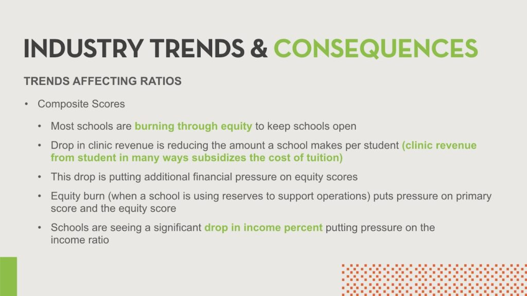 Trends affecting composite scores