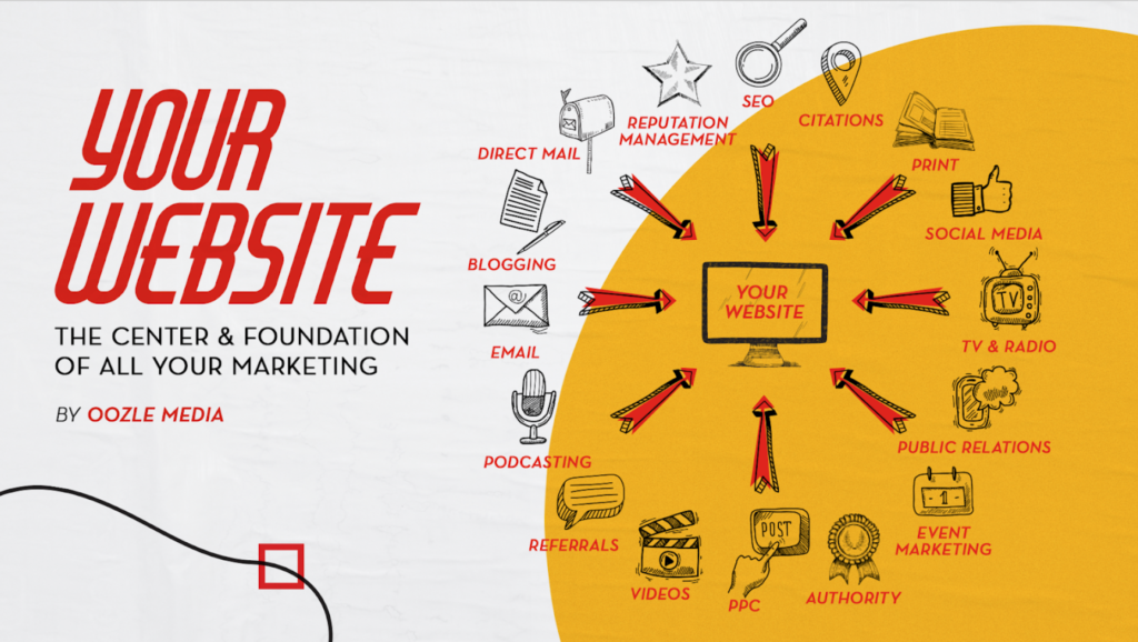 A chart showing how all marketing leads back to your website