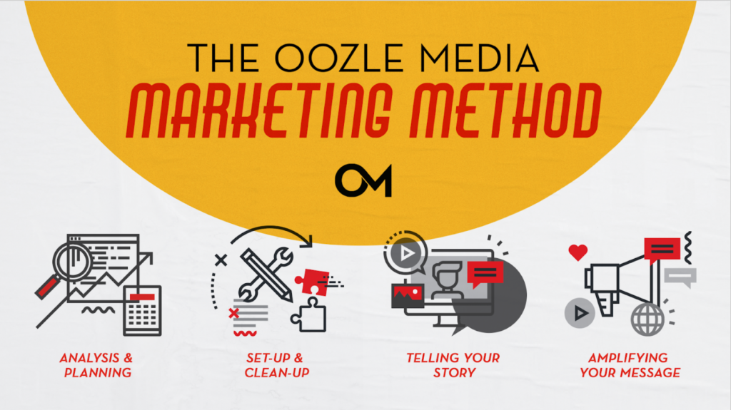 Oozle Media's Method simplified into four phases