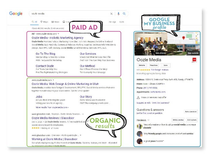 Example of a Google Search Engine Results Page (SERP)