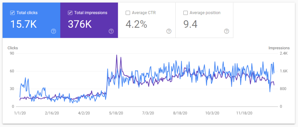 Google Search Console screenshot for dentist client