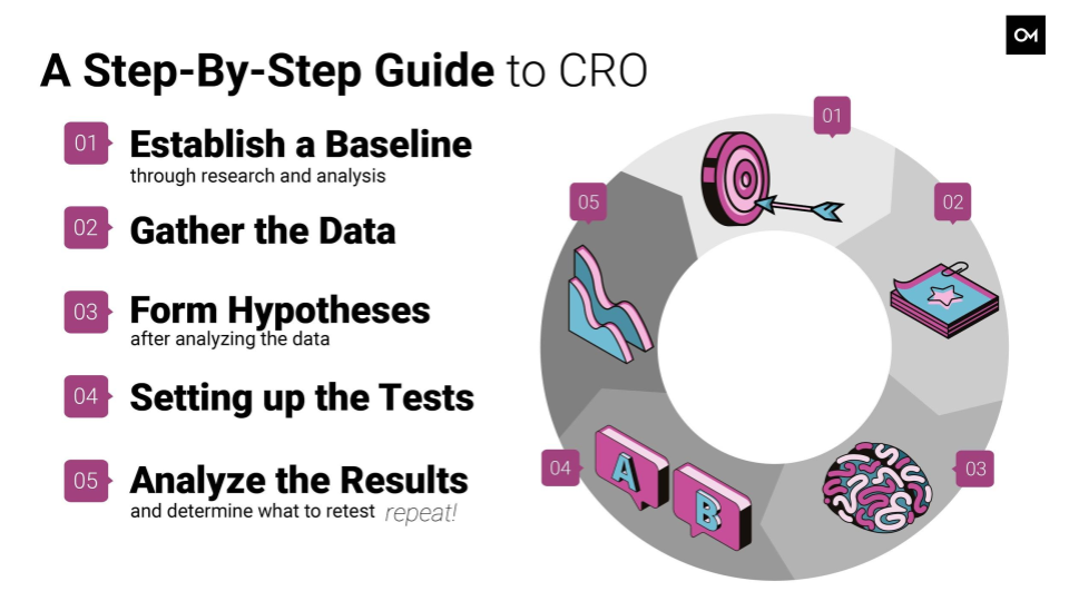 Step by step guide to CRO.