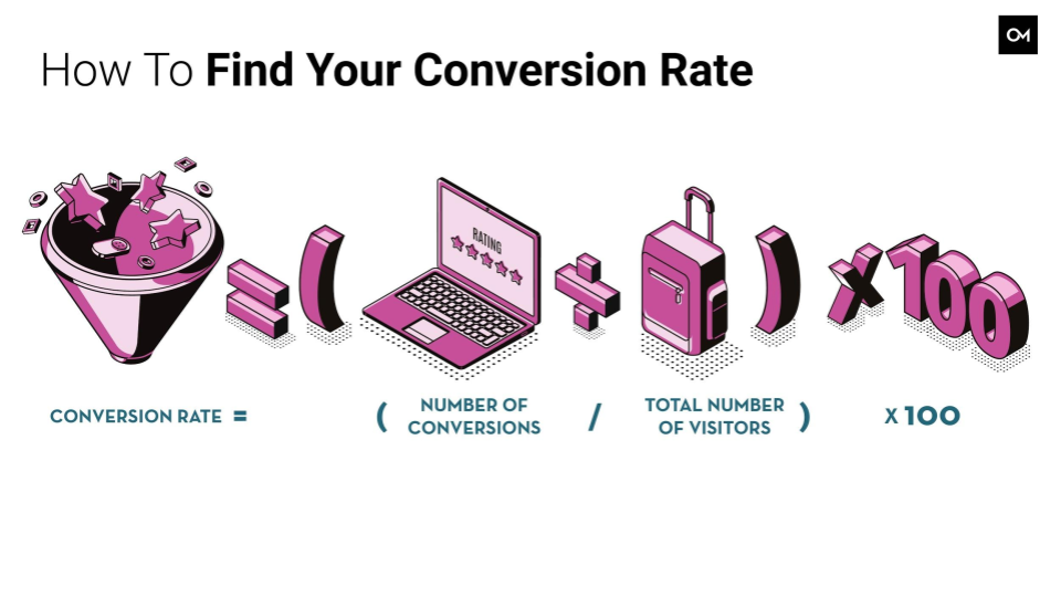 Example of a Conversion Rate Optimization formula.