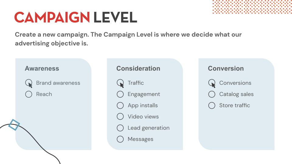 Campaign level overview