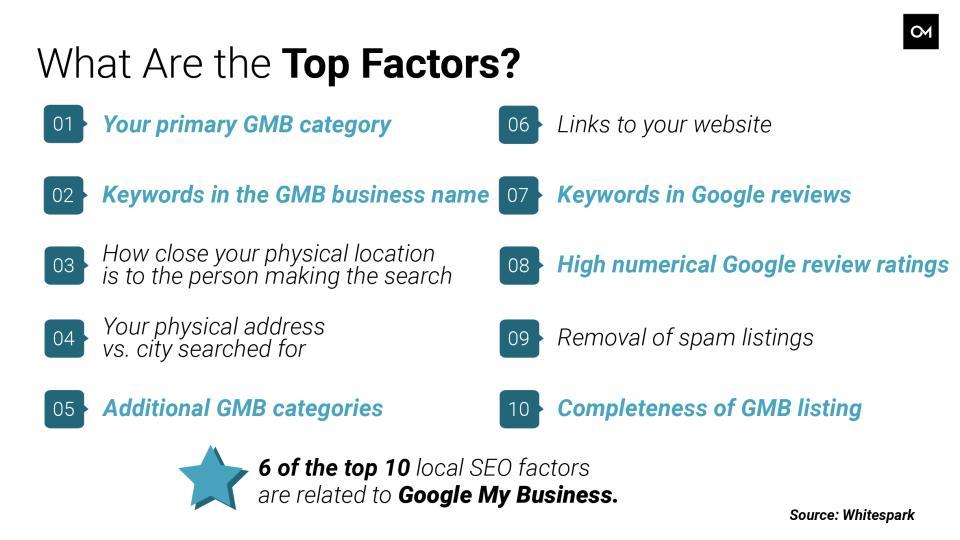Top 10 Local SEO Factors