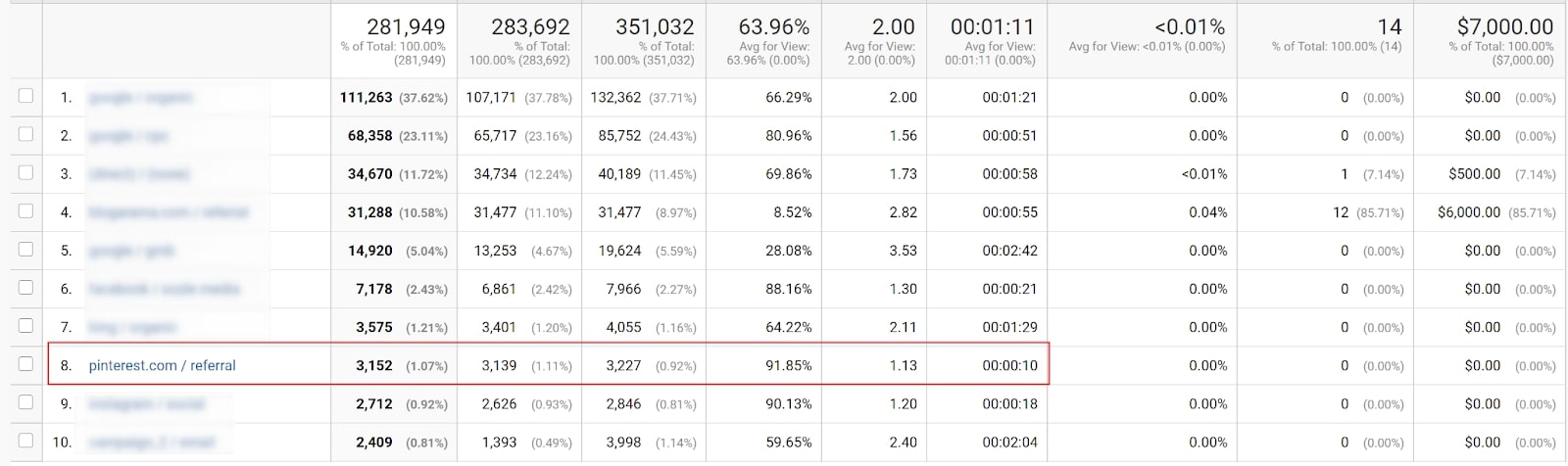Data from Google analytics showing the top driving factors of this client's site traffic.
