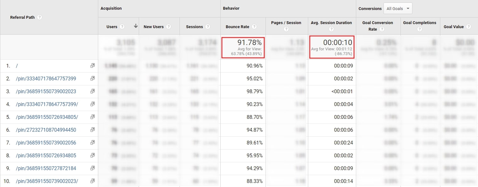 Data from Google analytics on this client's bounce rate and time on page from Pinterest traffic.