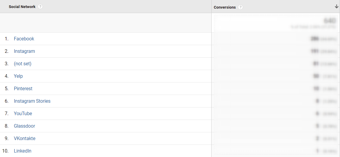 Data from Google analytics on this client's social conversions.