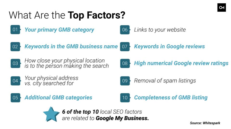Six of the top 10 ranking factors