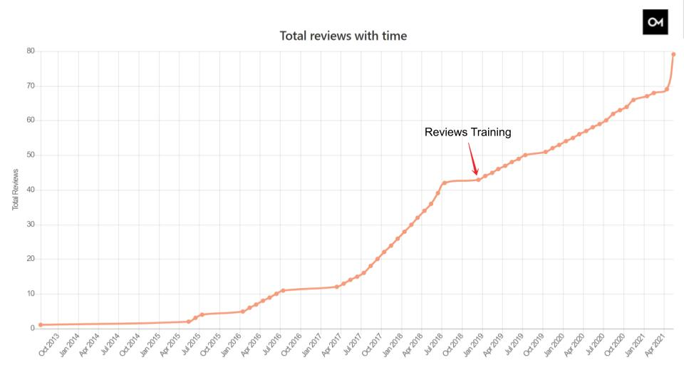 Example of a client after receiving Google reviews training from Oozle Media.
